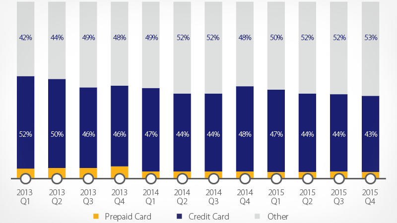 Graph showing Prepaid card, Credit card and other card spending from Q1 2013 to Q4 2015.